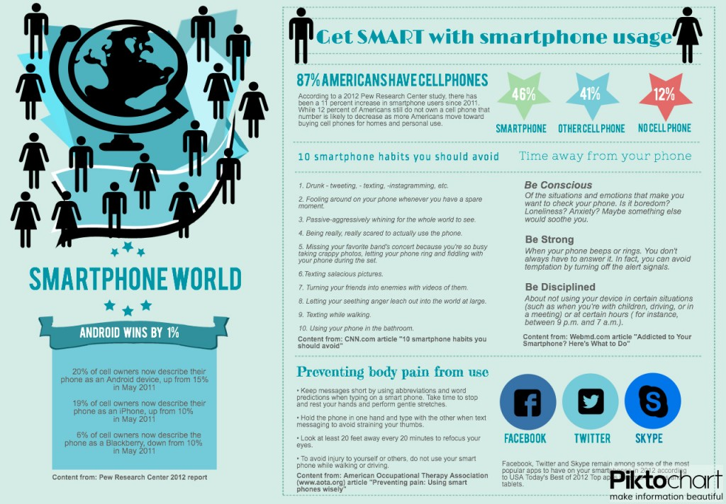 Tips and information about Americans smartphone usage